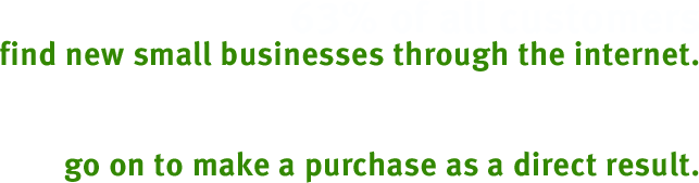 63% of all customers find new small businesses through the internet. 87-95% of those customers go on to make a purchase as a direct result.